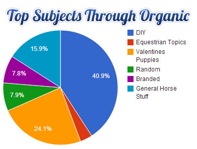 top-subjects-organic