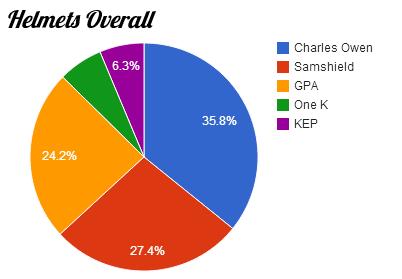 wef-helmet-chart